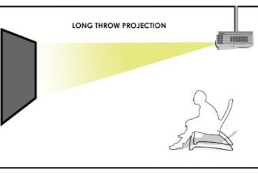 How to make long throw projector to short throw?